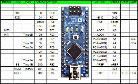 171080031535 in addition 4 Arduino And 160x128 Tft Display With A St7735s Controller also 3849 Lcd Temperature Humidity Reader Based In Ardiuno additionally Hookup Arduino To Ds18b20 Temperature Sensor besides Arduino Nano. on arduino nano pin layout